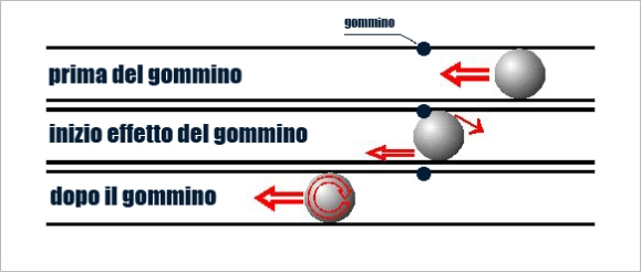 rotazione-pallino-hopup